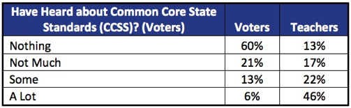 Have Heard about<br />