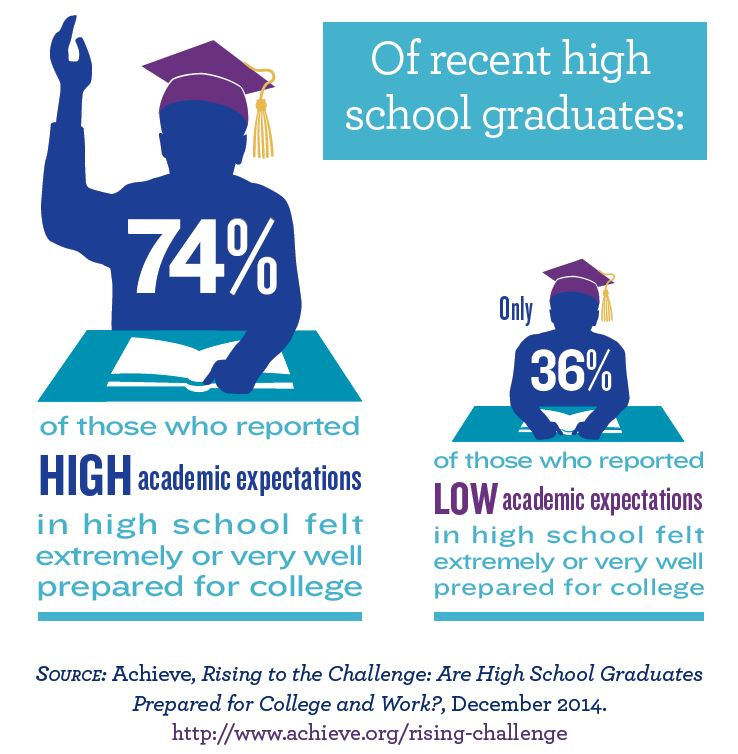 Rising To The Challenge Survey Part One Recent High School