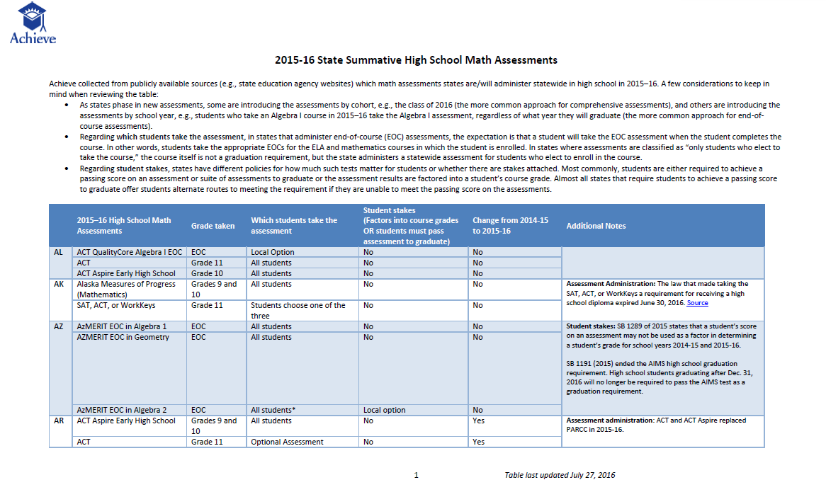 States' High School Math Assessments in 2015-16