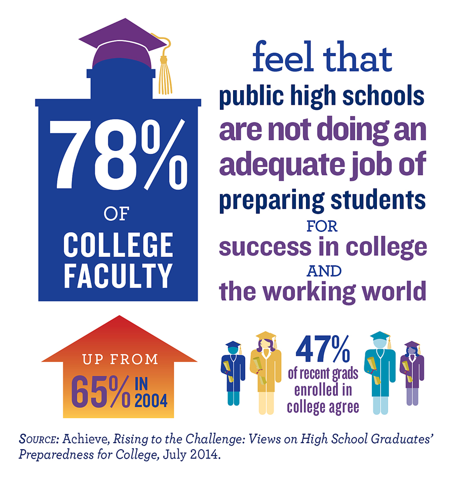 78 Percent of College Faculy Feel That Public High Schools Are Not Doing An Adequate Job of Preparing Students for Success in College and the Working World