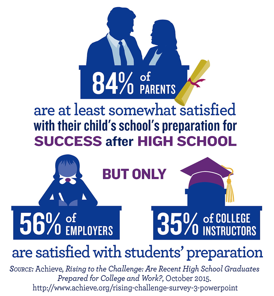 84 Percent Of Parents Are At Least Somewhat Satisfied With Their