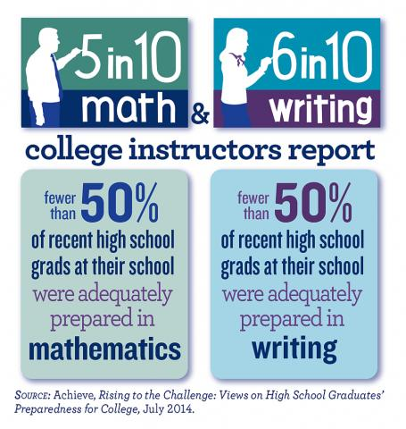5 In 10 Math 6 Writing College Instructors Report Fewer Than 50 Percent Of Recent High School Grads At Their Were Adequately Prepared